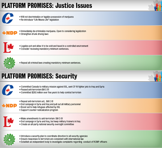 2015 Federal Election Coverage